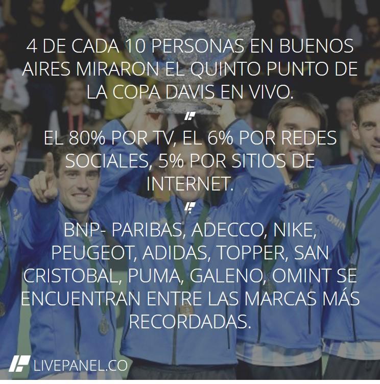 LIVEPANEL - Final Copa Davis 2016 - Encuesta